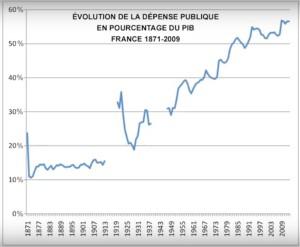 dépenses publiques depuis 1871