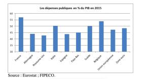 Comparaison dépenses publiques en Europe